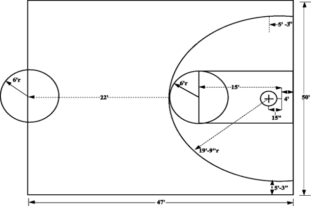 Court Size And Layout Basketball